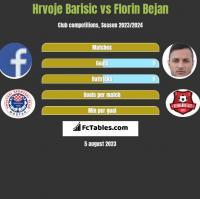 Hrvoje Barisic vs Florin Bejan h2h player stats
