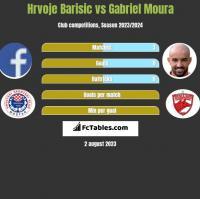 Hrvoje Barisic vs Gabriel Moura h2h player stats