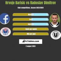 Hrvoje Barisic vs Radoslav Dimitrov h2h player stats