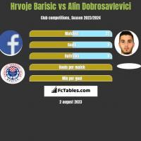 Hrvoje Barisic vs Alin Dobrosavlevici h2h player stats
