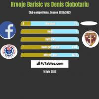 Hrvoje Barisic vs Denis Ciobotariu h2h player stats