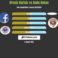 Hrvoje Barisic vs Radu Bobac h2h player stats