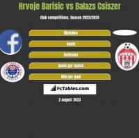 Hrvoje Barisic vs Balazs Csiszer h2h player stats