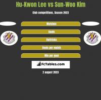 Hu-Kwon Lee vs Sun-Woo Kim h2h player stats