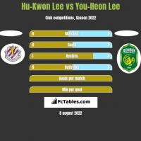 Hu-Kwon Lee vs You-Heon Lee h2h player stats