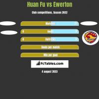 Huan Fu vs Ewerton h2h player stats