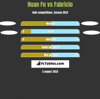 Huan Fu vs Fabricio h2h player stats