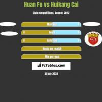 Huan Fu vs Huikang Cai h2h player stats