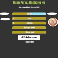 Huan Fu vs Jinghang Hu h2h player stats