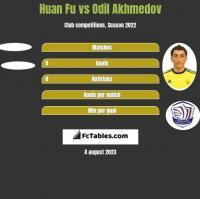 Huan Fu vs Odil Akhmedov h2h player stats