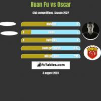 Huan Fu vs Oscar h2h player stats