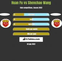 Huan Fu vs Shenchao Wang h2h player stats