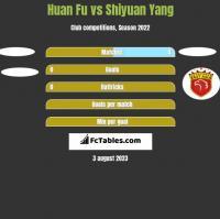 Huan Fu vs Shiyuan Yang h2h player stats
