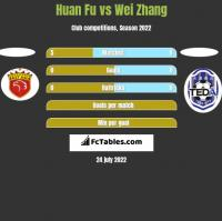 Huan Fu vs Wei Zhang h2h player stats