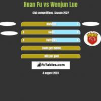 Huan Fu vs Wenjun Lue h2h player stats