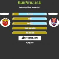 Huan Fu vs Le Liu h2h player stats