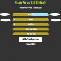 Huan Fu vs Kai Shibato h2h player stats