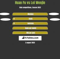 Huan Fu vs Lei Wenjie h2h player stats
