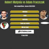 Hubert Matynia vs Adam Fraczczak h2h player stats