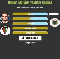 Hubert Matynia vs Artur Bogusz h2h player stats