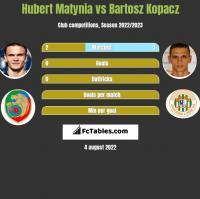 Hubert Matynia vs Bartosz Kopacz h2h player stats