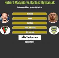 Hubert Matynia vs Bartosz Rymaniak h2h player stats