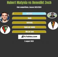 Hubert Matynia vs Benedikt Zech h2h player stats