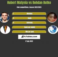 Hubert Matynia vs Bohdan Butko h2h player stats