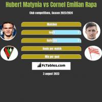 Hubert Matynia vs Cornel Emilian Rapa h2h player stats