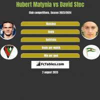 Hubert Matynia vs David Stec h2h player stats