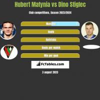Hubert Matynia vs Dino Stiglec h2h player stats