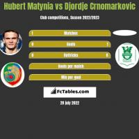 Hubert Matynia vs Djordje Crnomarkovic h2h player stats