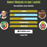 Hubert Matynia vs Igor Łasicki h2h player stats