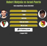 Hubert Matynia vs Israel Puerto h2h player stats