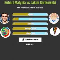 Hubert Matynia vs Jakub Bartkowski h2h player stats