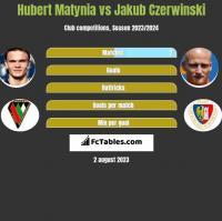 Hubert Matynia vs Jakub Czerwiński h2h player stats