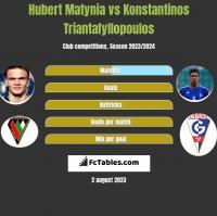 Hubert Matynia vs Konstantinos Triantafyllopoulos h2h player stats
