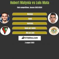 Hubert Matynia vs Luis Mata h2h player stats