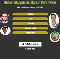 Hubert Matynia vs Marcin Pietrowski h2h player stats
