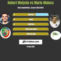 Hubert Matynia vs Mario Maloca h2h player stats