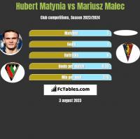 Hubert Matynia vs Mariusz Malec h2h player stats