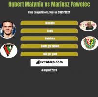 Hubert Matynia vs Mariusz Pawelec h2h player stats
