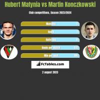 Hubert Matynia vs Martin Konczkowski h2h player stats