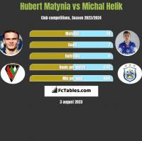 Hubert Matynia vs Michal Helik h2h player stats