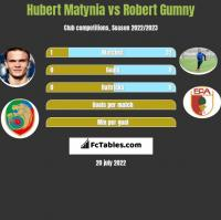 Hubert Matynia vs Robert Gumny h2h player stats