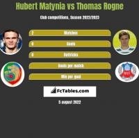 Hubert Matynia vs Thomas Rogne h2h player stats