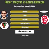 Hubert Matynia vs Adrian Klimczak h2h player stats