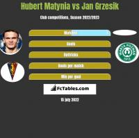 Hubert Matynia vs Jan Grzesik h2h player stats