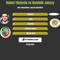 Hubert Matynia vs Dominik Jonczy h2h player stats