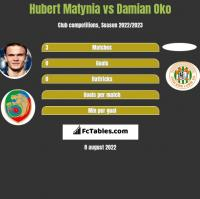 Hubert Matynia vs Damian Oko h2h player stats